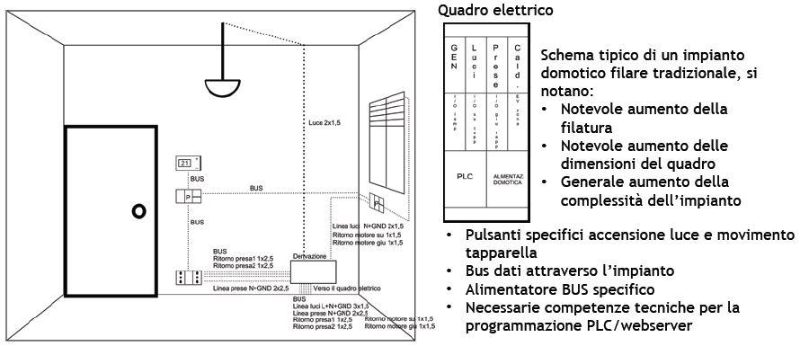 Le differenze tra i tipi di impianto for Impianto domotico